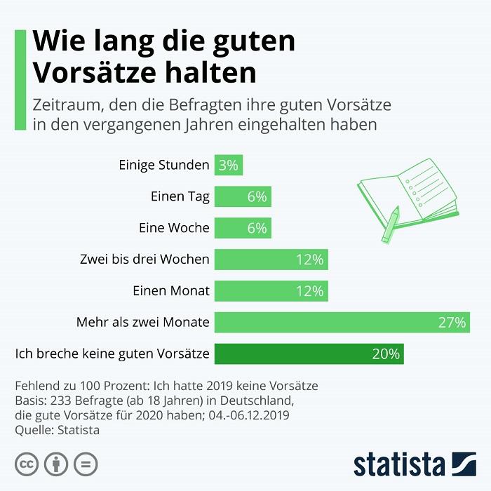 Wie lange halten gute Vorsätze Statistik